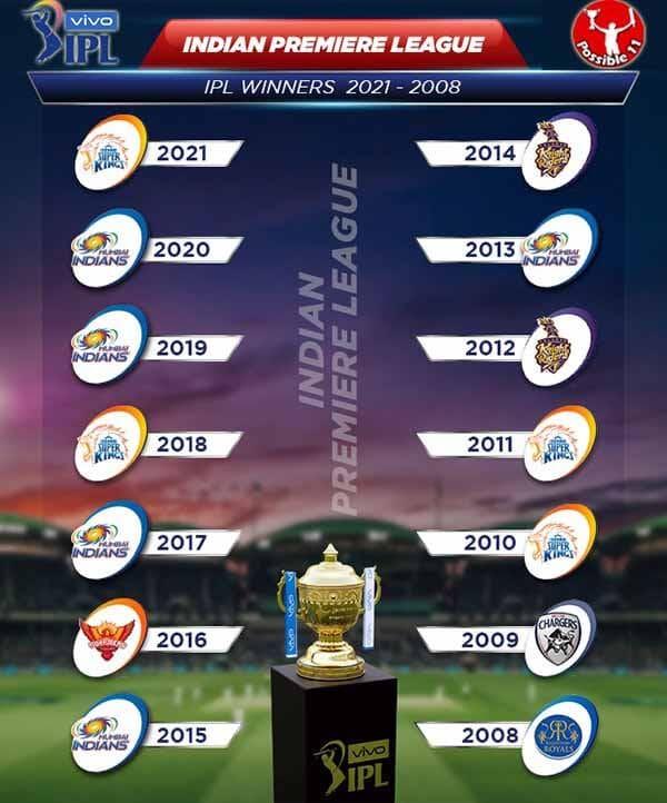 IPL Cup Winners List 2008 to 2021