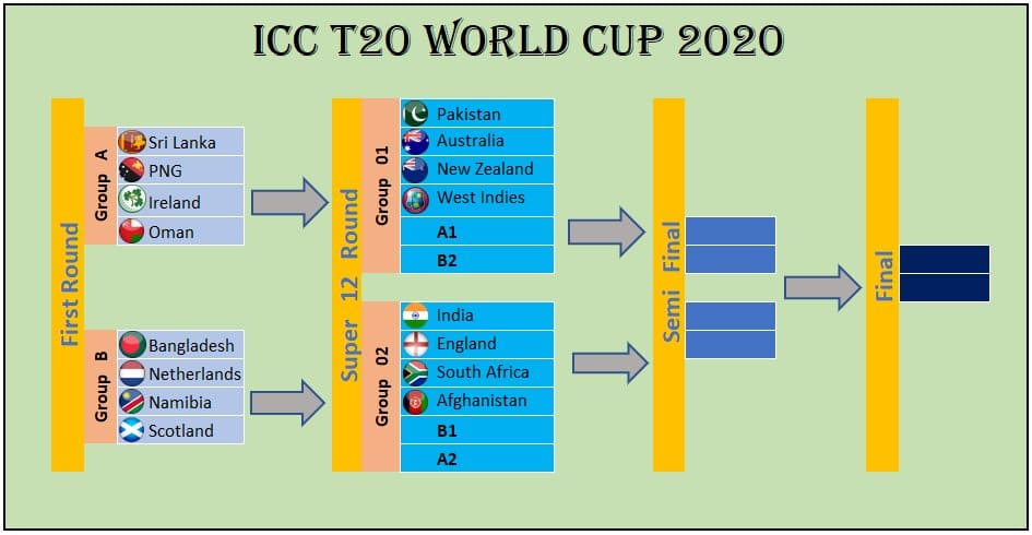 T20 World Cup 2021: draws to be announced on Friday, Sourav Ganguly..