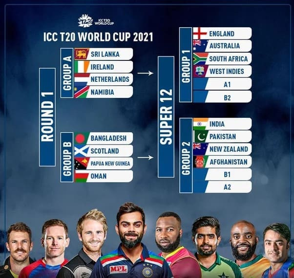 T20 World Cup 2021 Schedule, Points Table